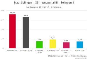 33 - Wuppertal III - Solingen II